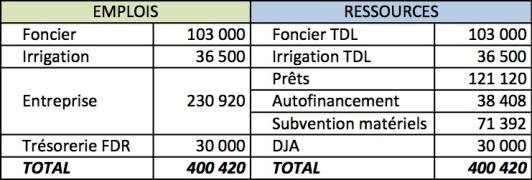 tableau_financement